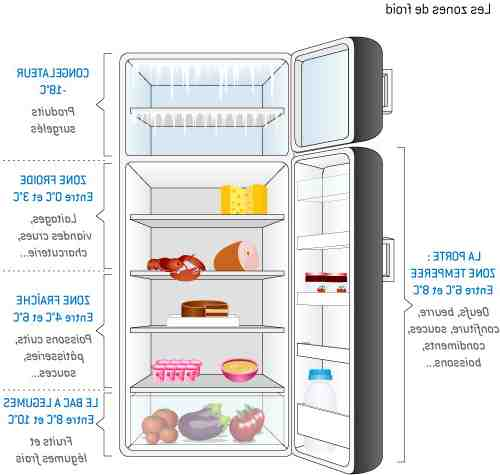 Quand le frigo Liebherr fait du bruit ?